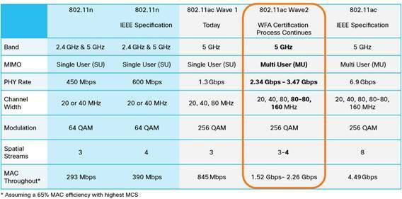 Стандарт 802.11ac Wave 2