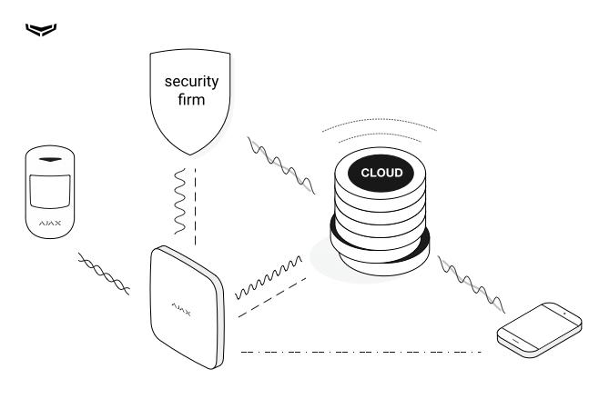 Ajax System Hub OS Malevich