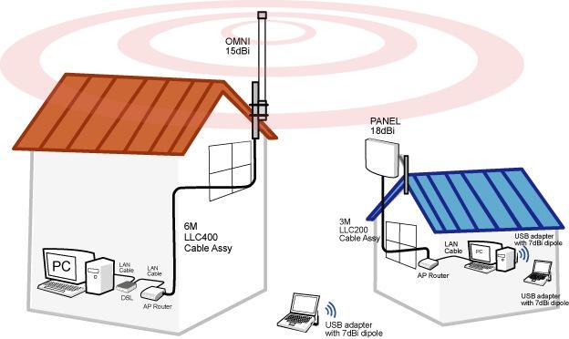 какие уличные wi-fi антены использует ростелеком