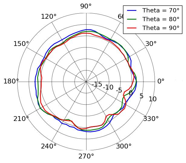 Азимут диаграммы направленности