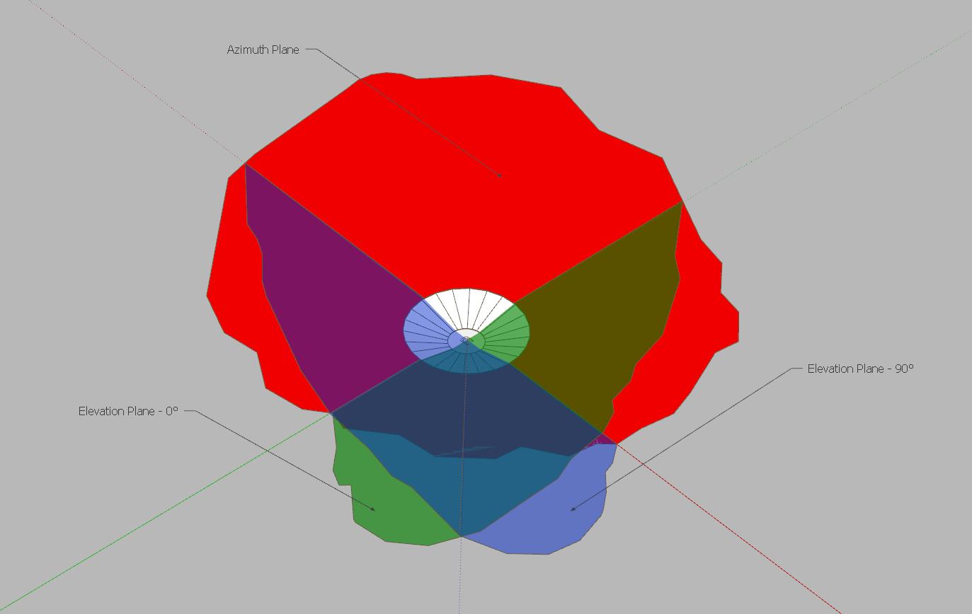 Визуализация диаграмм