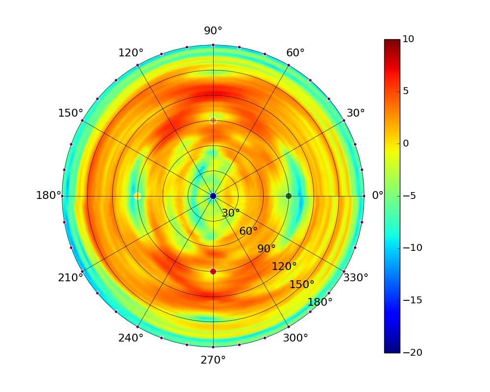 3D radiation plots