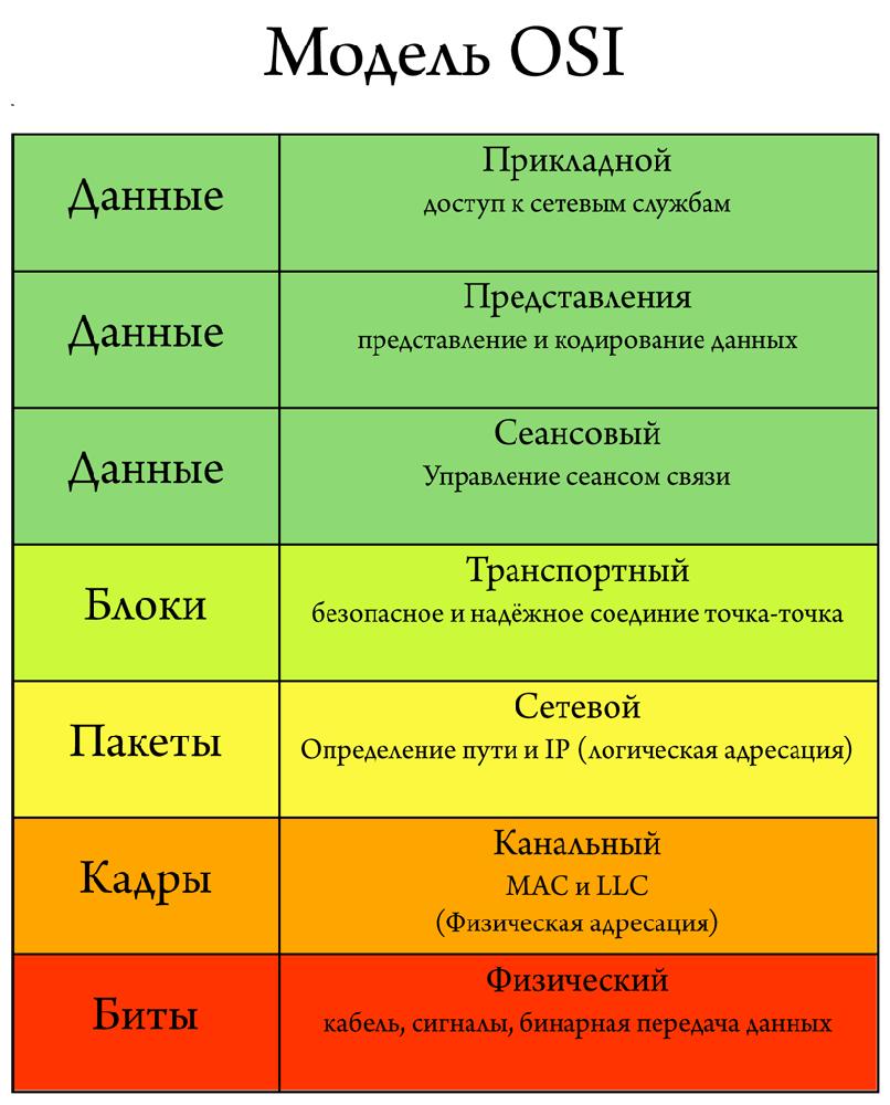 Модели OSI - уровни и функции