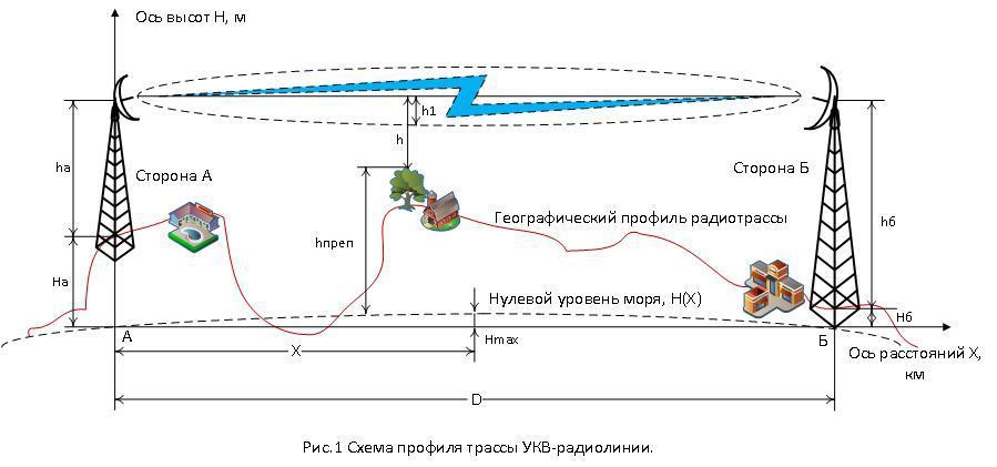 антенно фидерное устройство ретранслятора