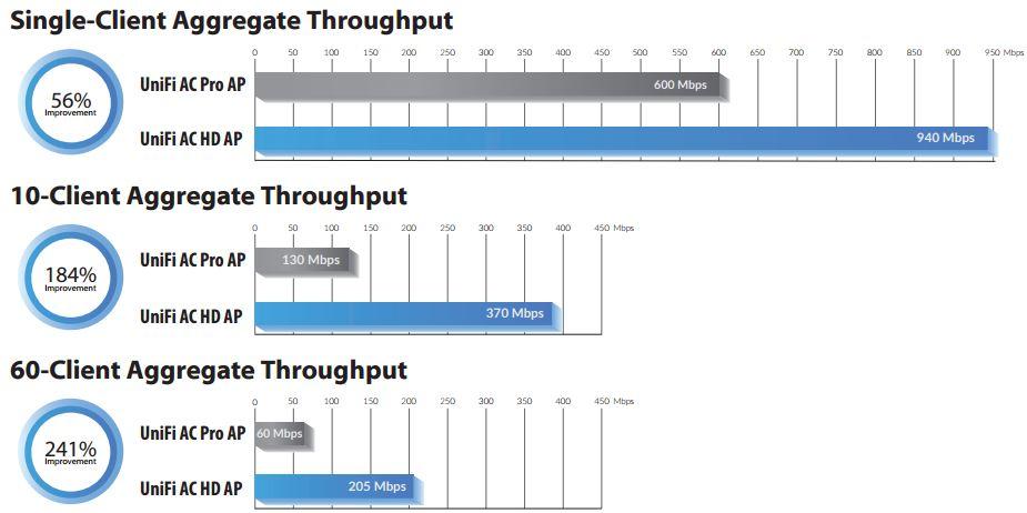 Точка доступа Ubiquiti 802.11ac Wave2