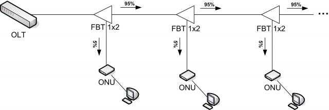 Что такое xPON, схе
