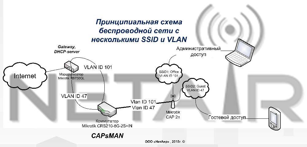 Как настроить CAPsMAN и беспроводные маршрутизаторы MikroTik