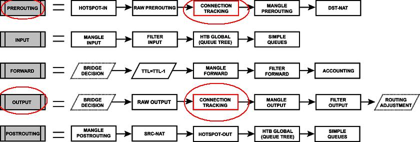 Реализация NetWatch в MikroTik