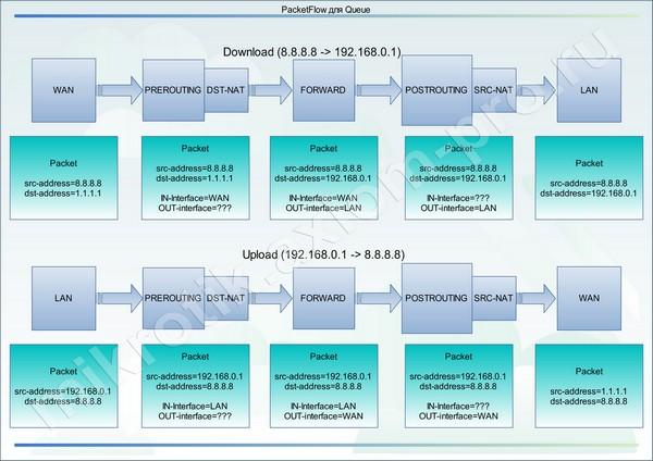 Mikrotik QOS в распределенных системах