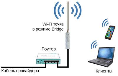 Wi-Fi точка MikroTik в режиме Bridge