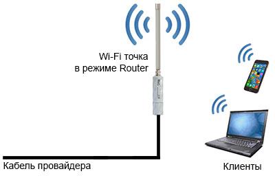 Wi-Fi точка MikroTik в режиме Router