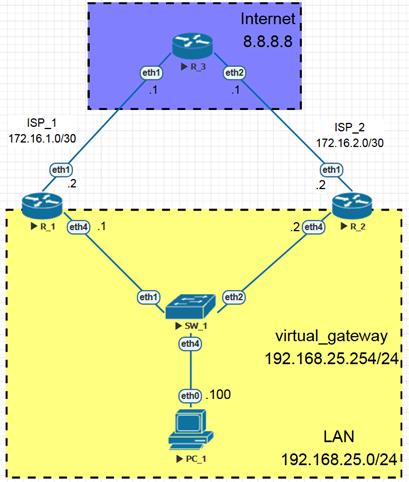 Пример стандартной схемы применения VRRP