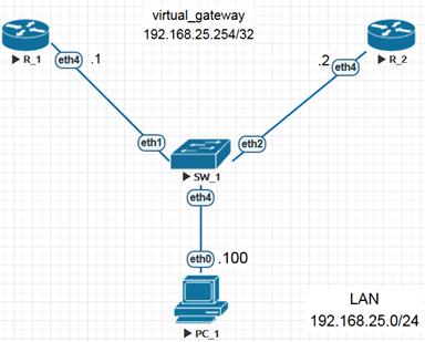 Схема использования VRRP в локальной сети