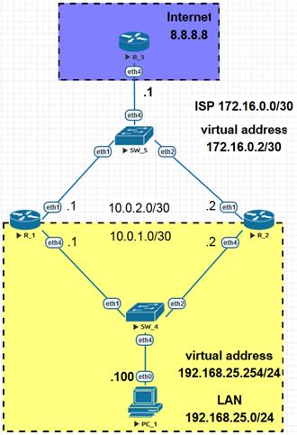 Пример схемы сети с использованием VRRP на LAN и WAN
