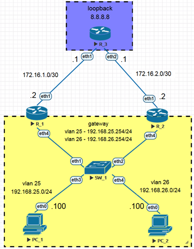 Пример VRRP с использованием нескольких vlan