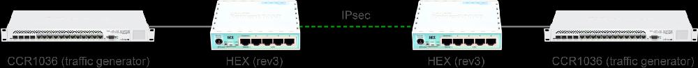 Тестирование настроек производительности hEX