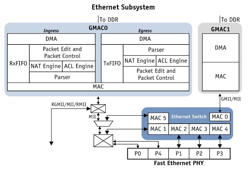 ethernet gmac