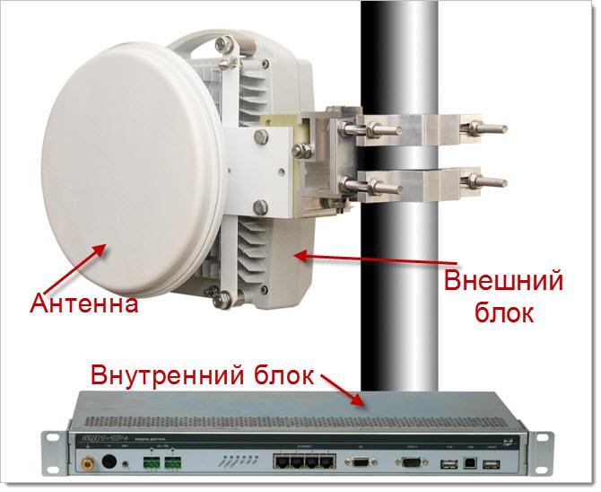 Конструкция РРЛ