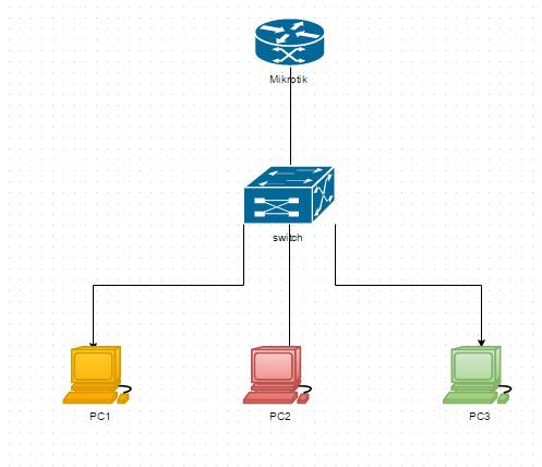 Практическая часть: схема сети