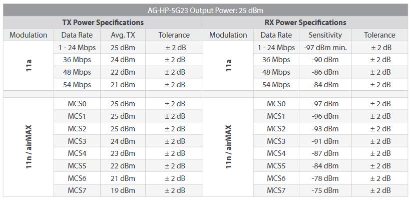 сравнение airGrid M, LiteBeam M5 и LiteBeam ac