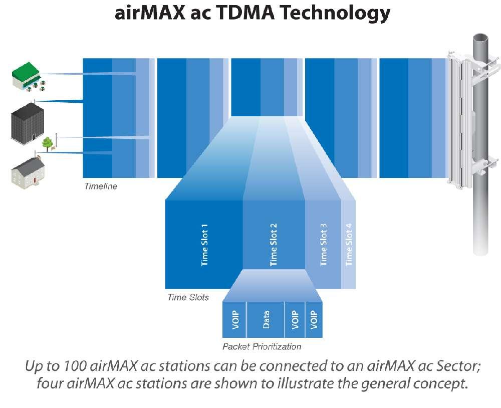 Сектора airMAX