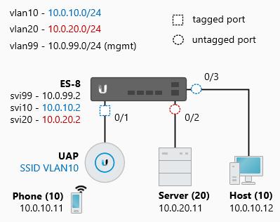 Настройка DHCP-сервера VLANs and VLAN-Aware на оборудовании Ubiquiti