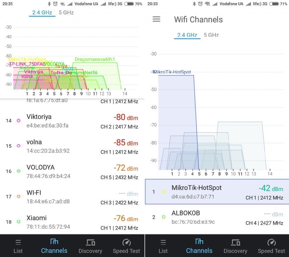 Рис.4. Диаграмма загруженности каналов для 2,4ГГц