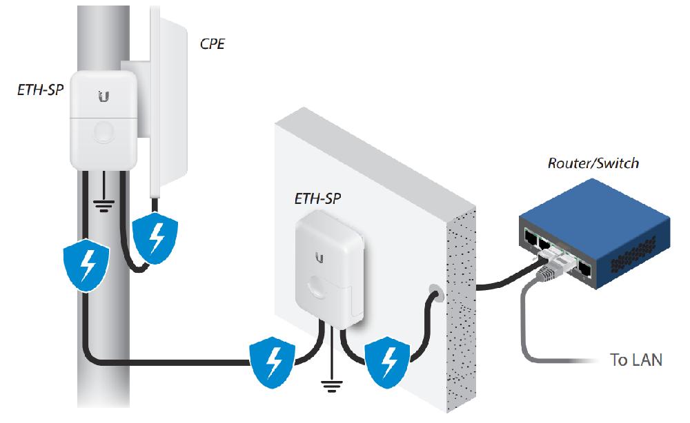 Ethernet Surge Protector использование двух модулей