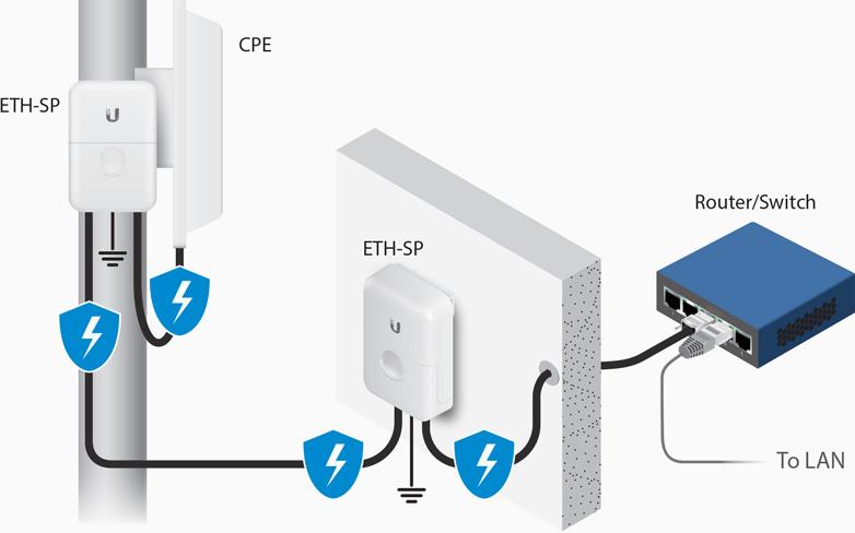 Выбор оборудования при построении базовой станции WISP