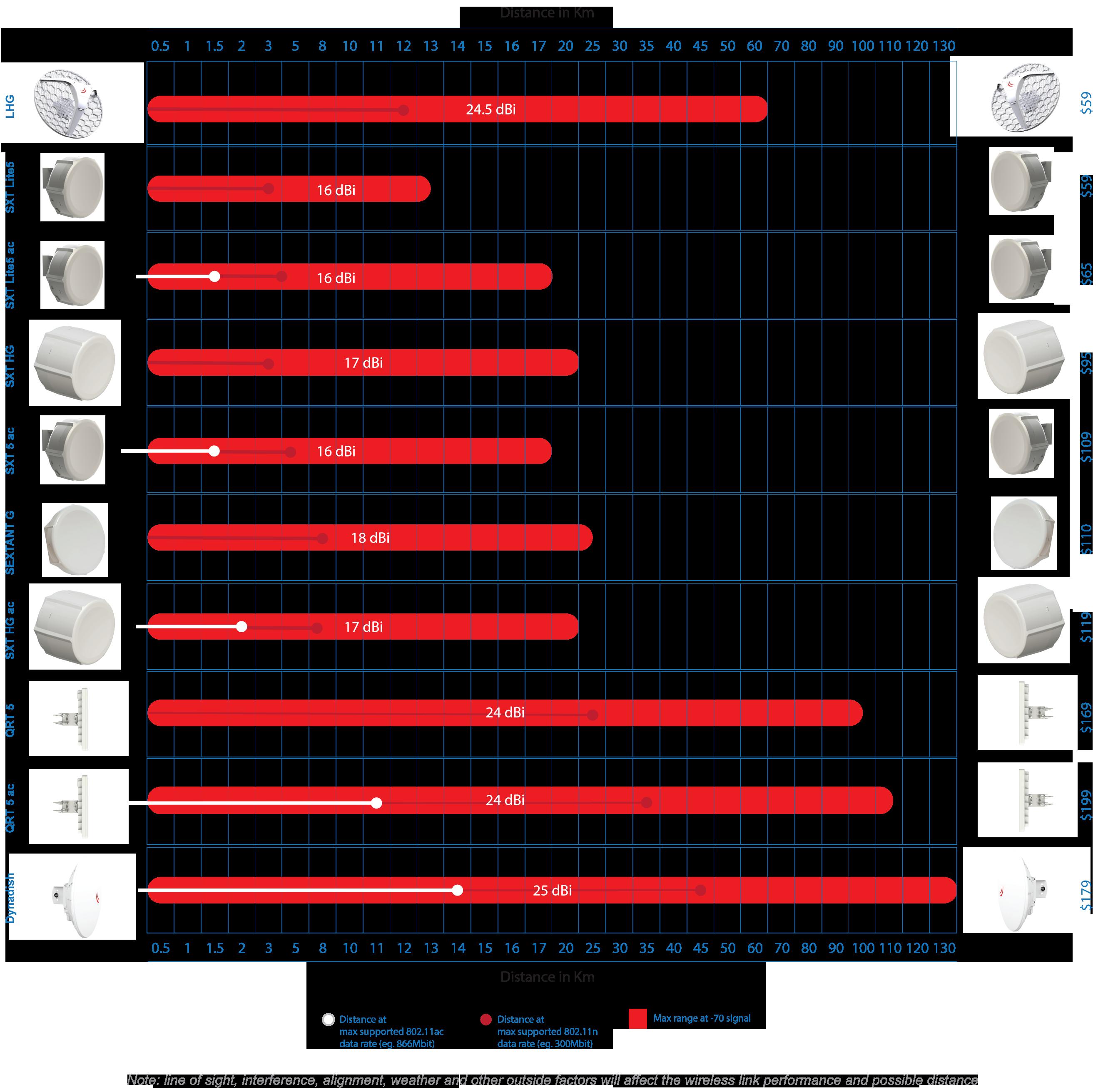 мощности точек доступа компании MikroTik