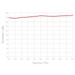 RF elements 30° Horn SH-CC 5-30