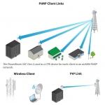 Ubiquiti PowerBeam 5AC Gen 2 (5-pack)