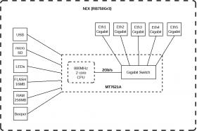 MikroTik hEX (RB750Gr3)