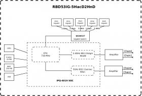 Mikrotik hAP ac³ (RBD53iG-5HacD2HnD)