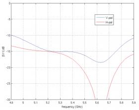 Ubiquiti PowerBeam 5AC Gen2 (PBE-5AC-Gen2)